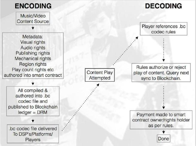 Abbildung 4 - Funktionsweise der dotblockchain