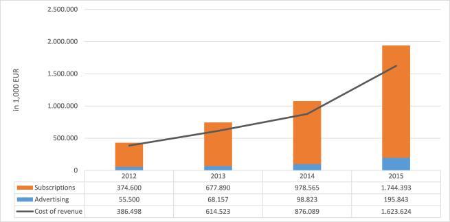 Fig. 1 - Spotify's revenue, 2012-2015