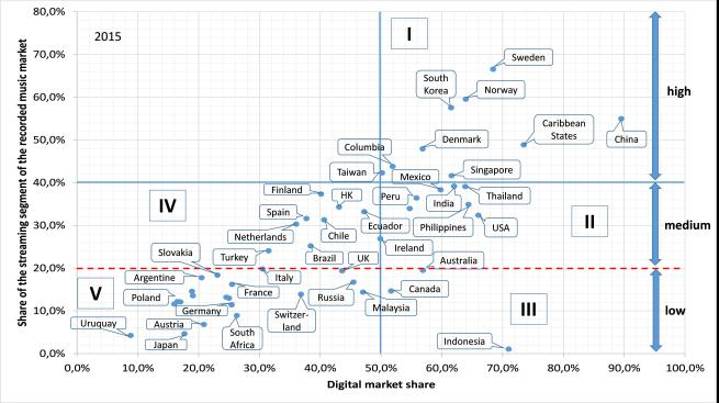 Fig 3 - digital music market typology 2015.jpg