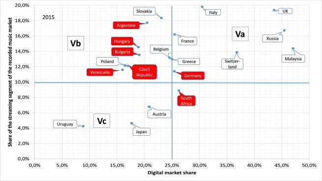 Fig 4 - digital music market typology sector V.jpg