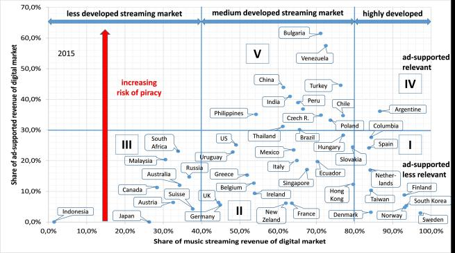 Fig 6 - market typology ad-supported streaming