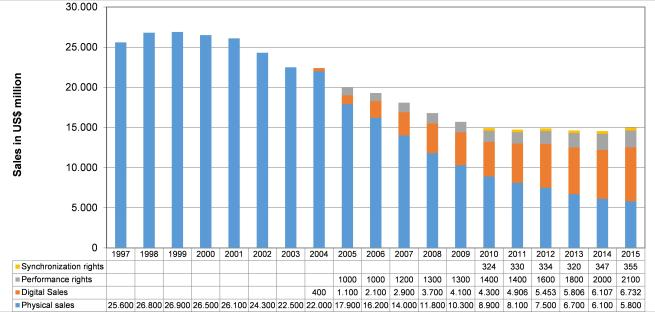 abb-1-globaler-phonografischer-markt