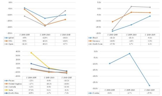 abb-4-durchschnittliche-aenderungsraten-am-cd-markt