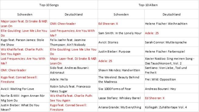 abb-6-top-10-charts