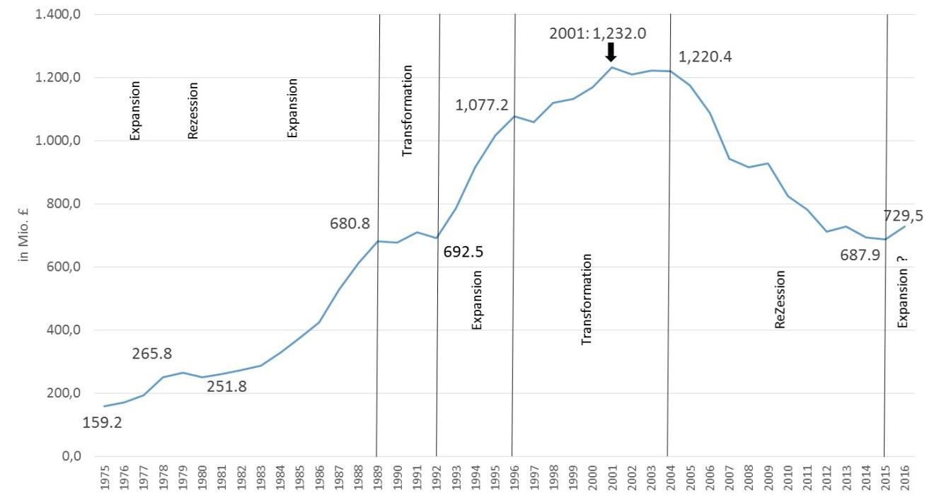 Umsatzverlauf der britischen Phonografischen Industrie in den Jahren 1975 bis 2016 (Peter Tschmuck