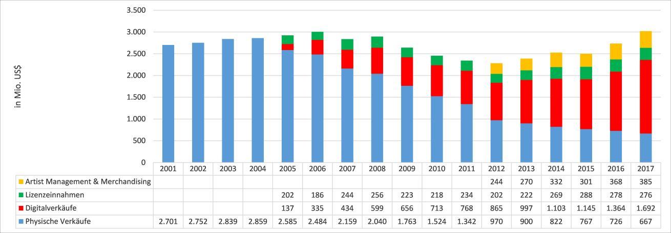 Ertragsverlauf von Warner über die Jahre2001–2017
