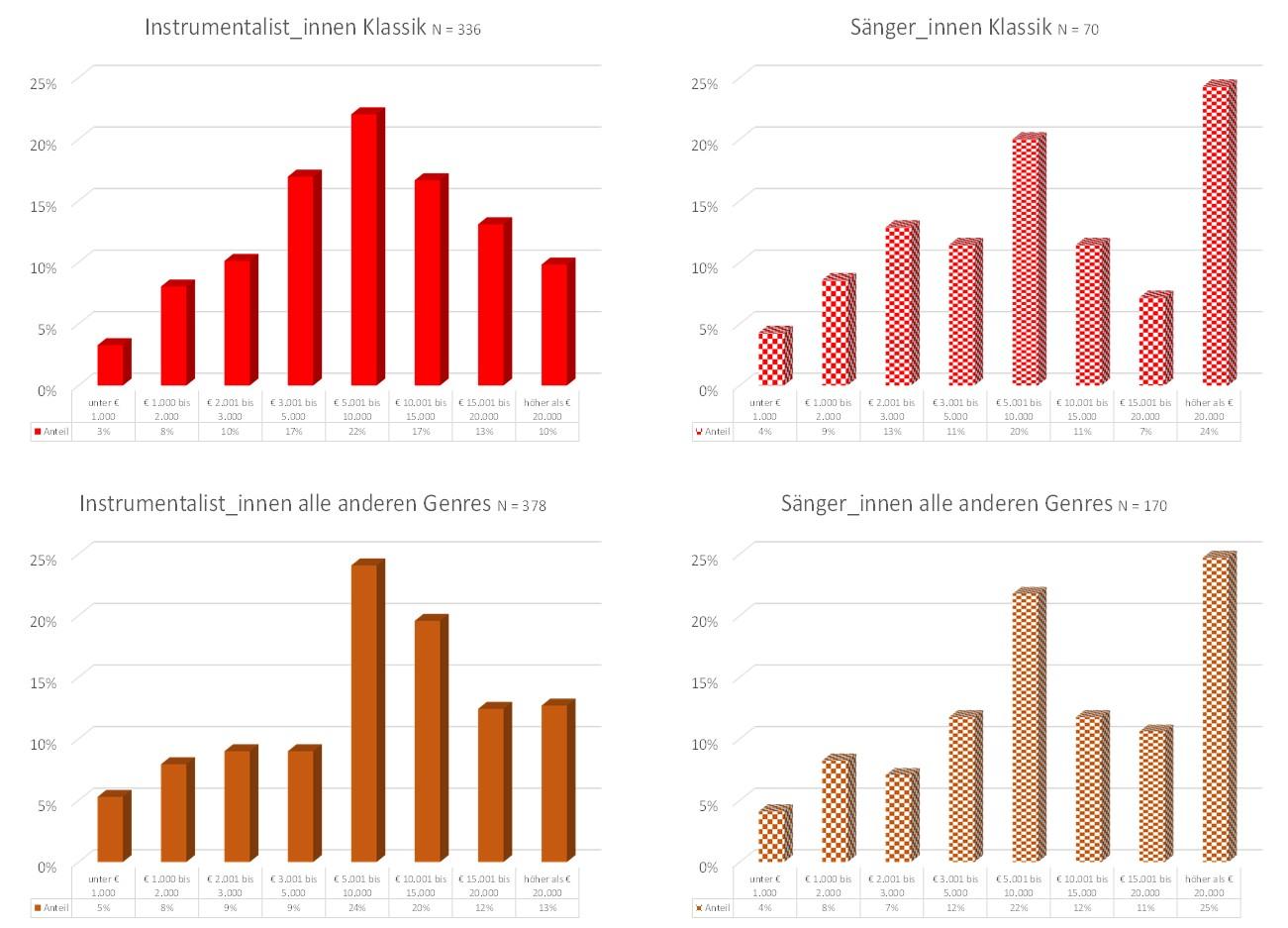 Abb. 6 - Einkommensverluste für InstrumentalistInnen und SängerInnen nach Genres